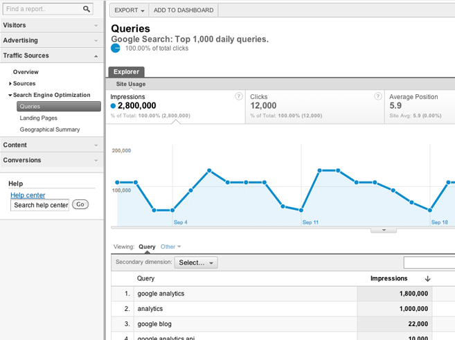 Google Webmaster Tools Analysis