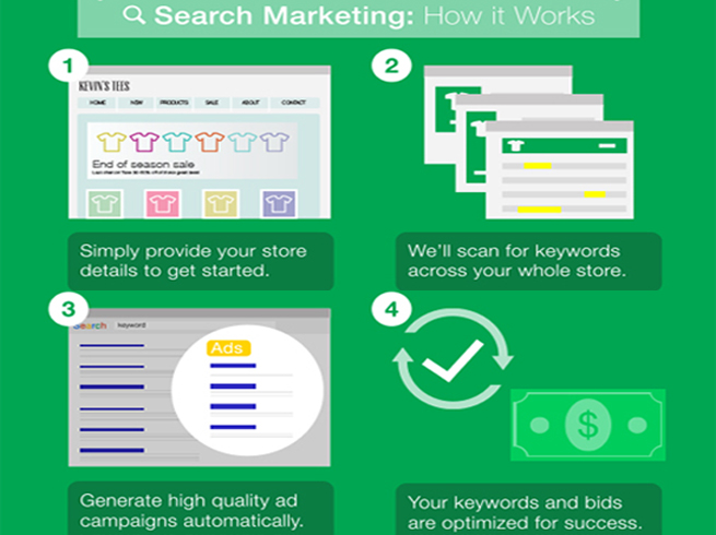 Search Marketing by Yahoo
